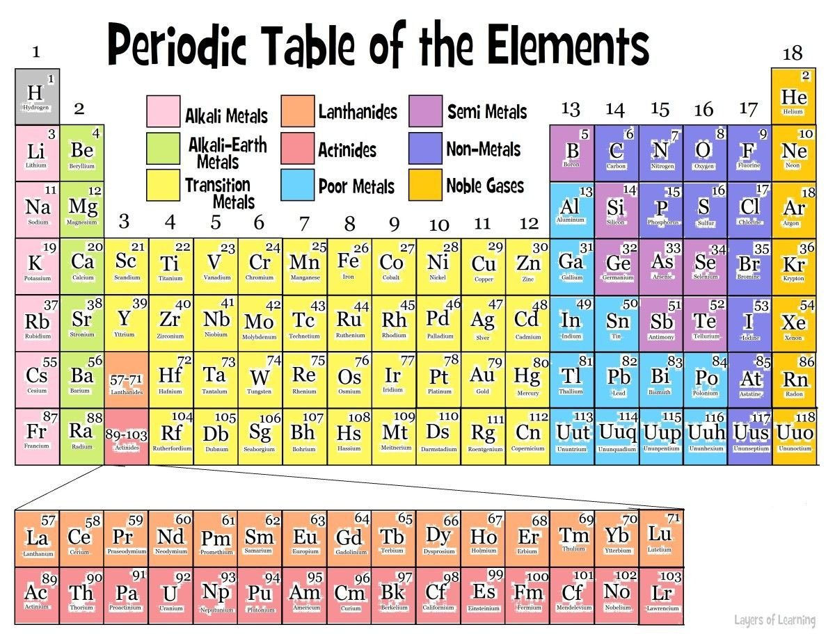 8th Grade Periodic Table Worksheet the Periodic Table Layers Of Learning