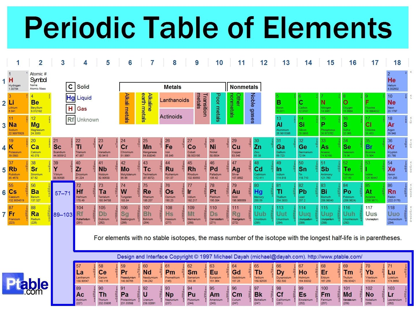 Periodic Table of Element science 1440 1080