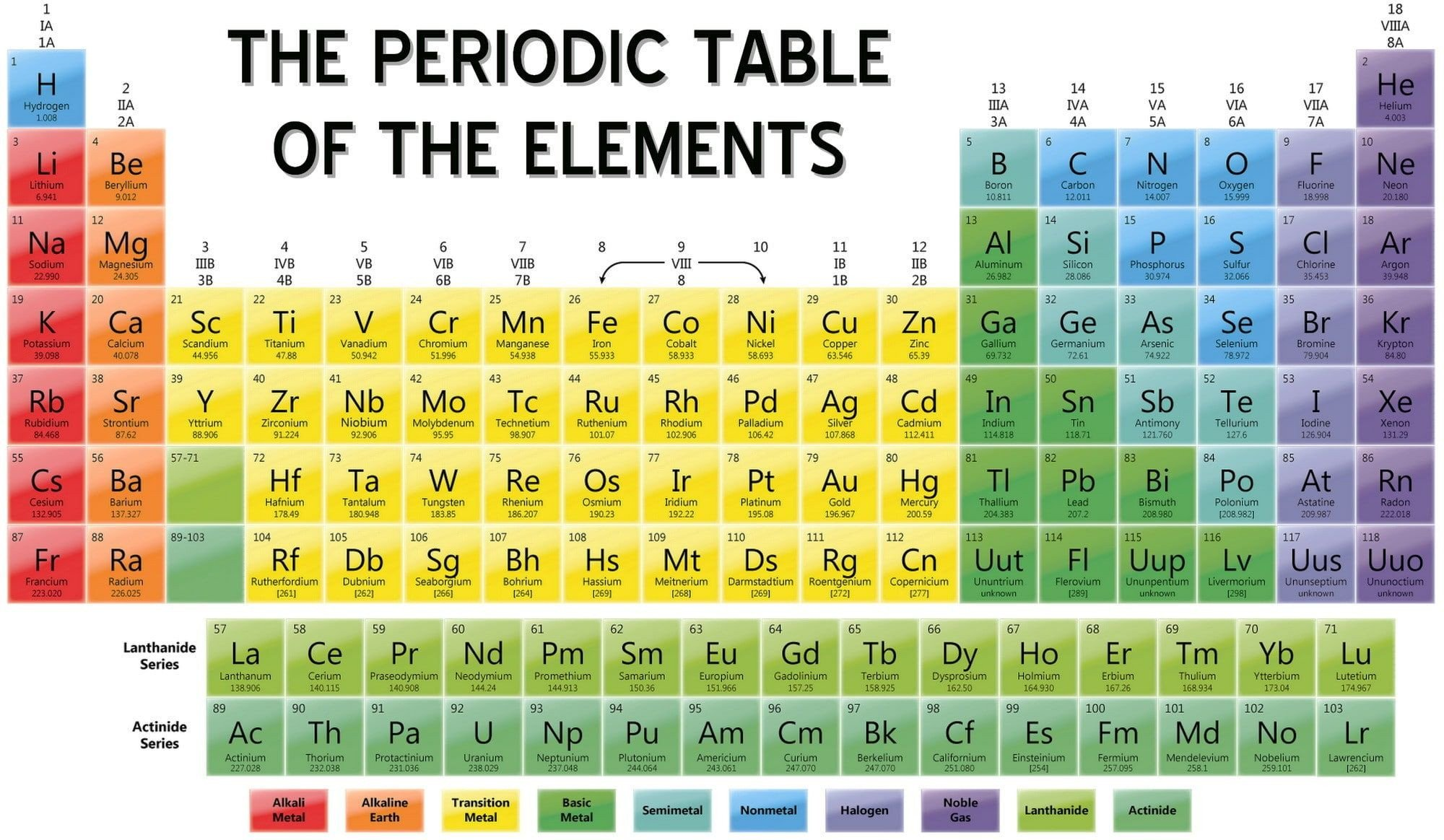 Building the Periodic Table Worksheet Periodic Table Elements with Names and Symbols