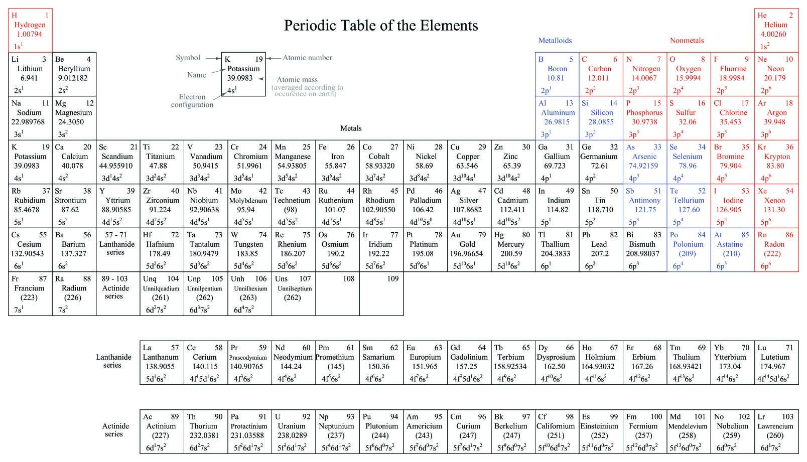 Building the Periodic Table Worksheet Periodic Table Of the Elements
