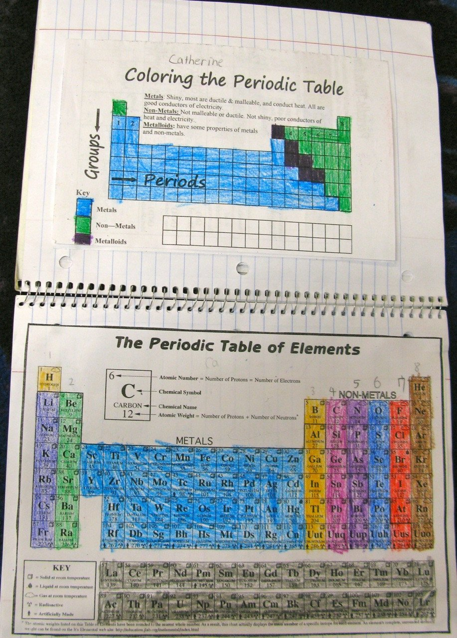 Building the Periodic Table Worksheet the Joy Of Chemistry A Unit In S