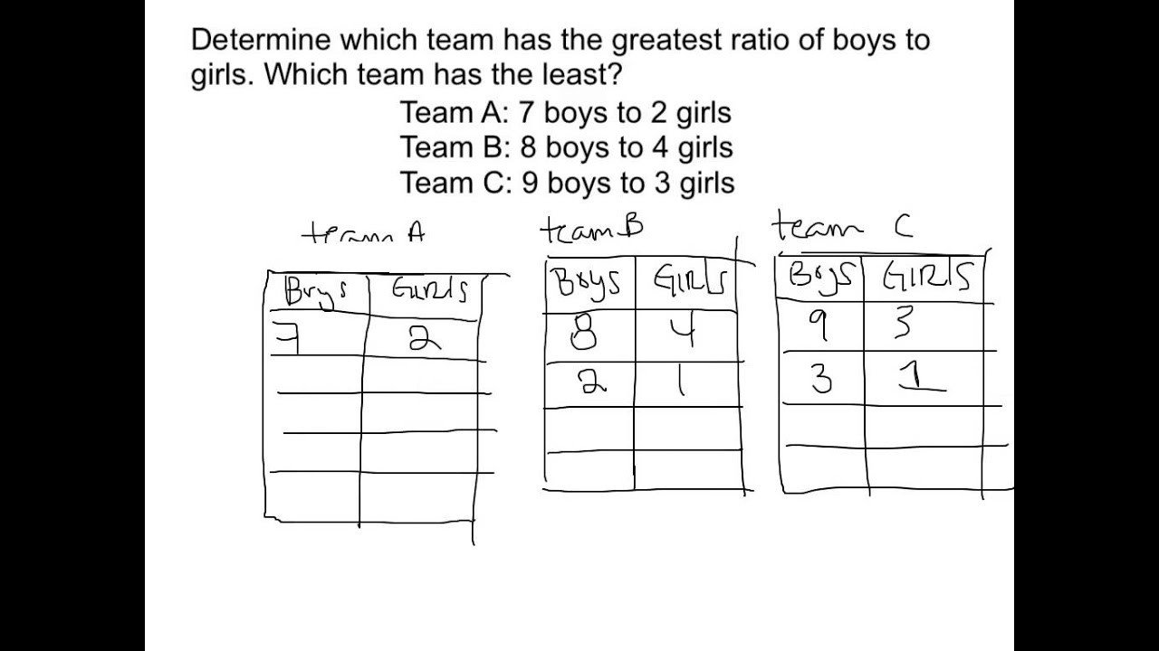 Comparing Ratios Using Tables Worksheet Paring Ratios Using Ratio Tables