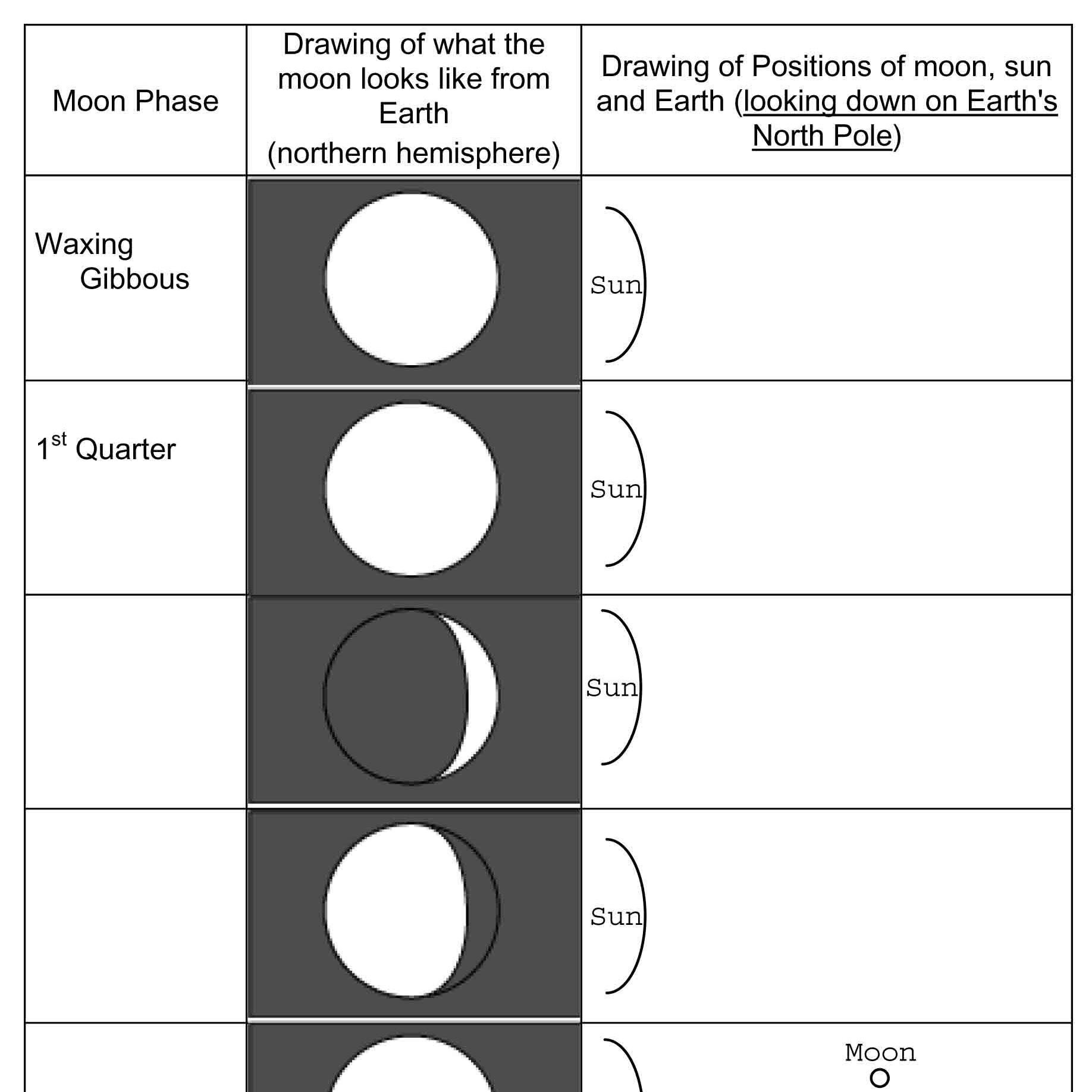 Data Table Worksheet Middle School Phases and Eclipses Of the Moon