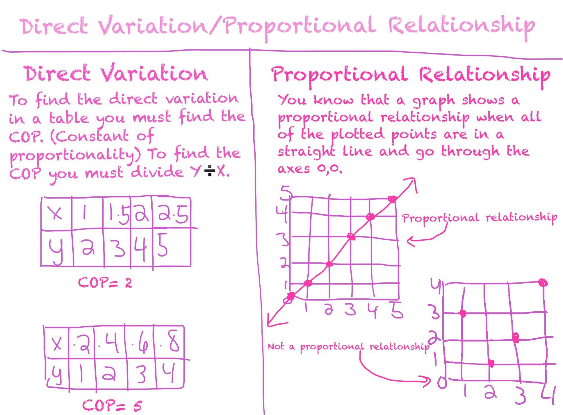 Direct Variation Table Worksheet Direct Variation Proportional Relationship