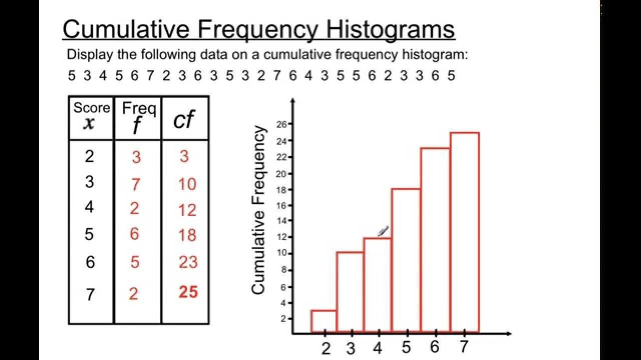 Frequency Table and Histogram Worksheet Cumulative Frequency Histograms