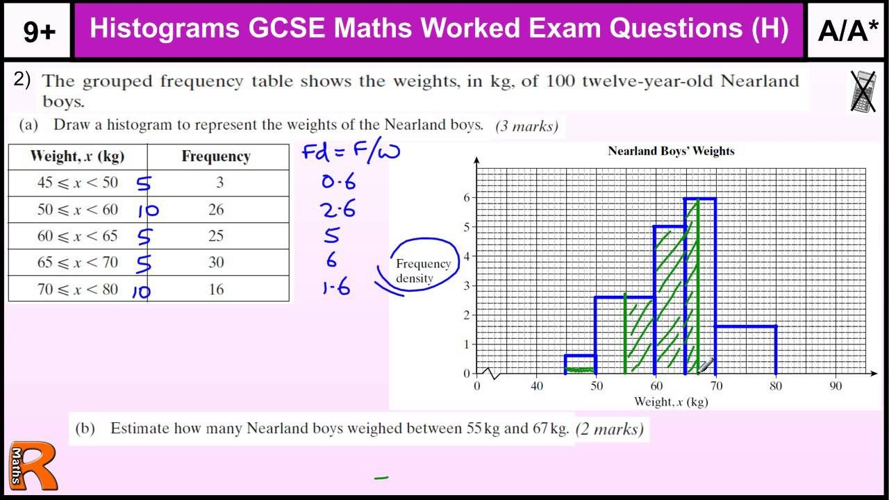 Frequency Table and Histogram Worksheet Histograms Examples Videos Worksheets solutions Activities