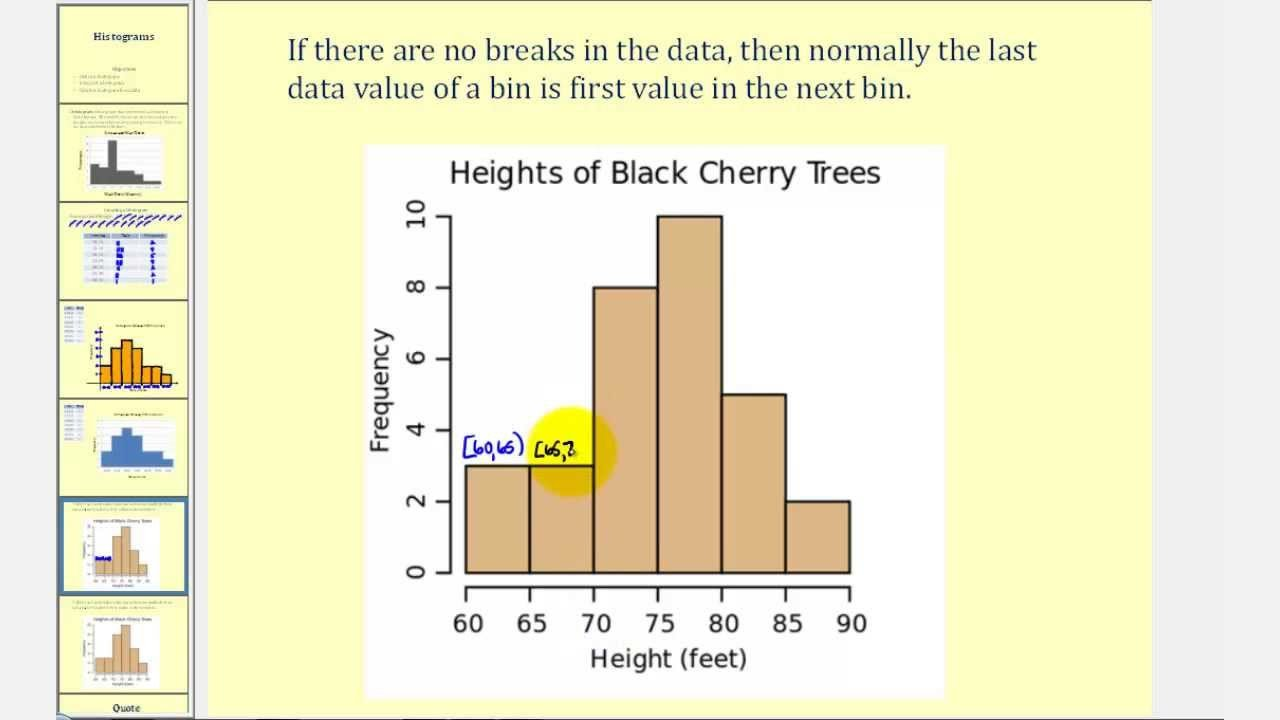 Frequency Table and Histogram Worksheet Histograms solutions Examples Videos Worksheets Activities
