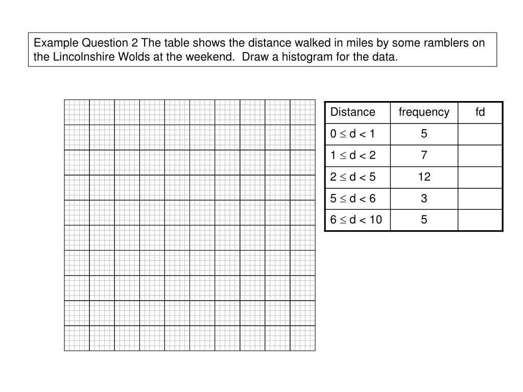 Frequency Table and Histogram Worksheet Ppt Histograms Unequal Class Intervals Powerpoint