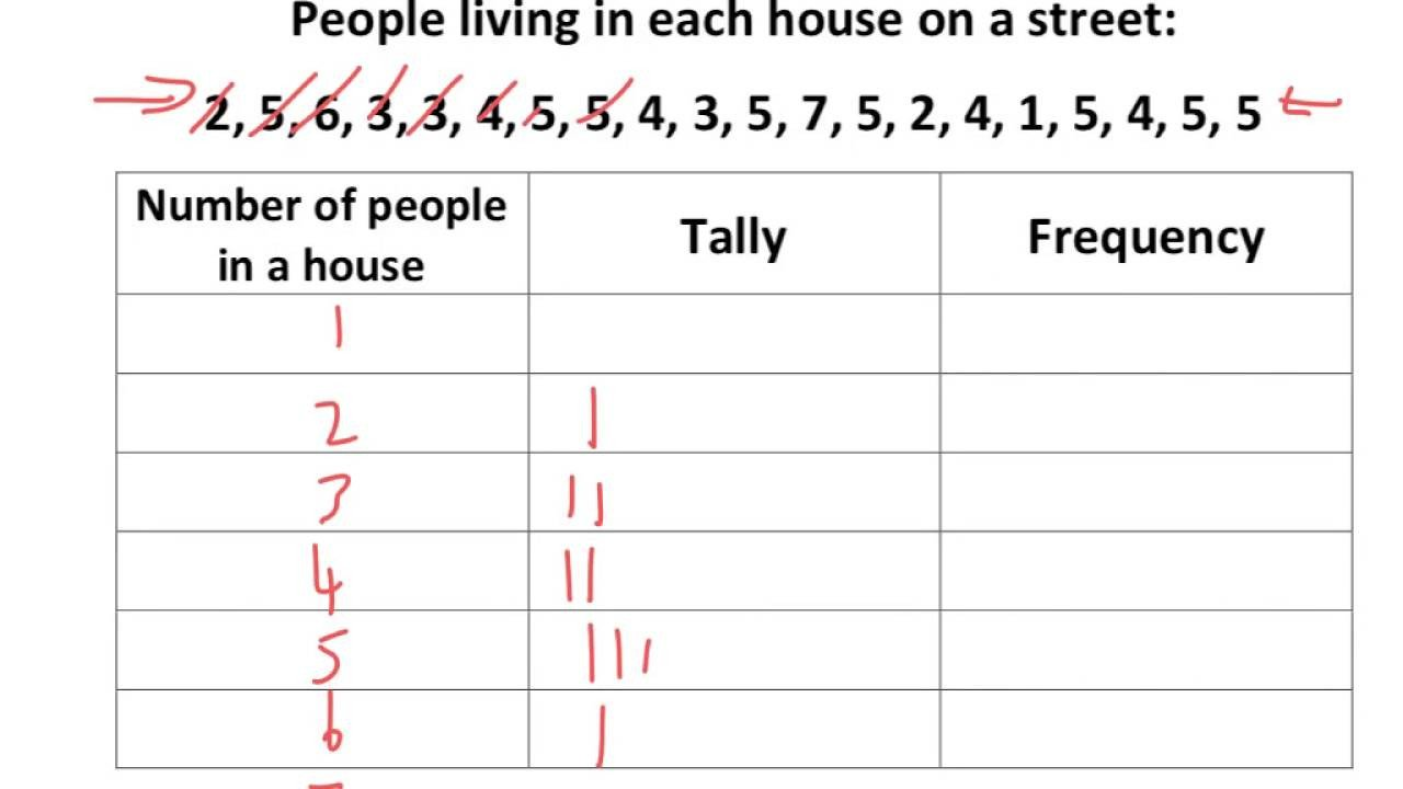 Frequency Tables Worksheets 6th Grade Tally Frequency Tables Tutorial