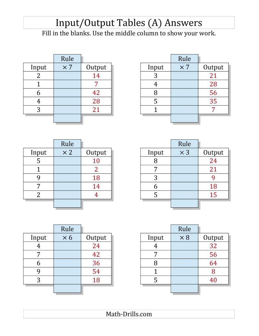 Function Table Worksheets Pdf Input Output Tables Multiplication Facts 1 to 9 Output