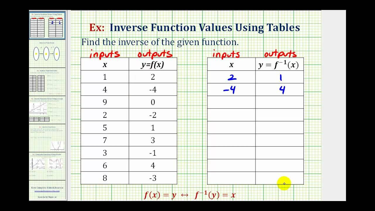 Function Tables Input Output Worksheet Ex Find An Inverse Function From A Table