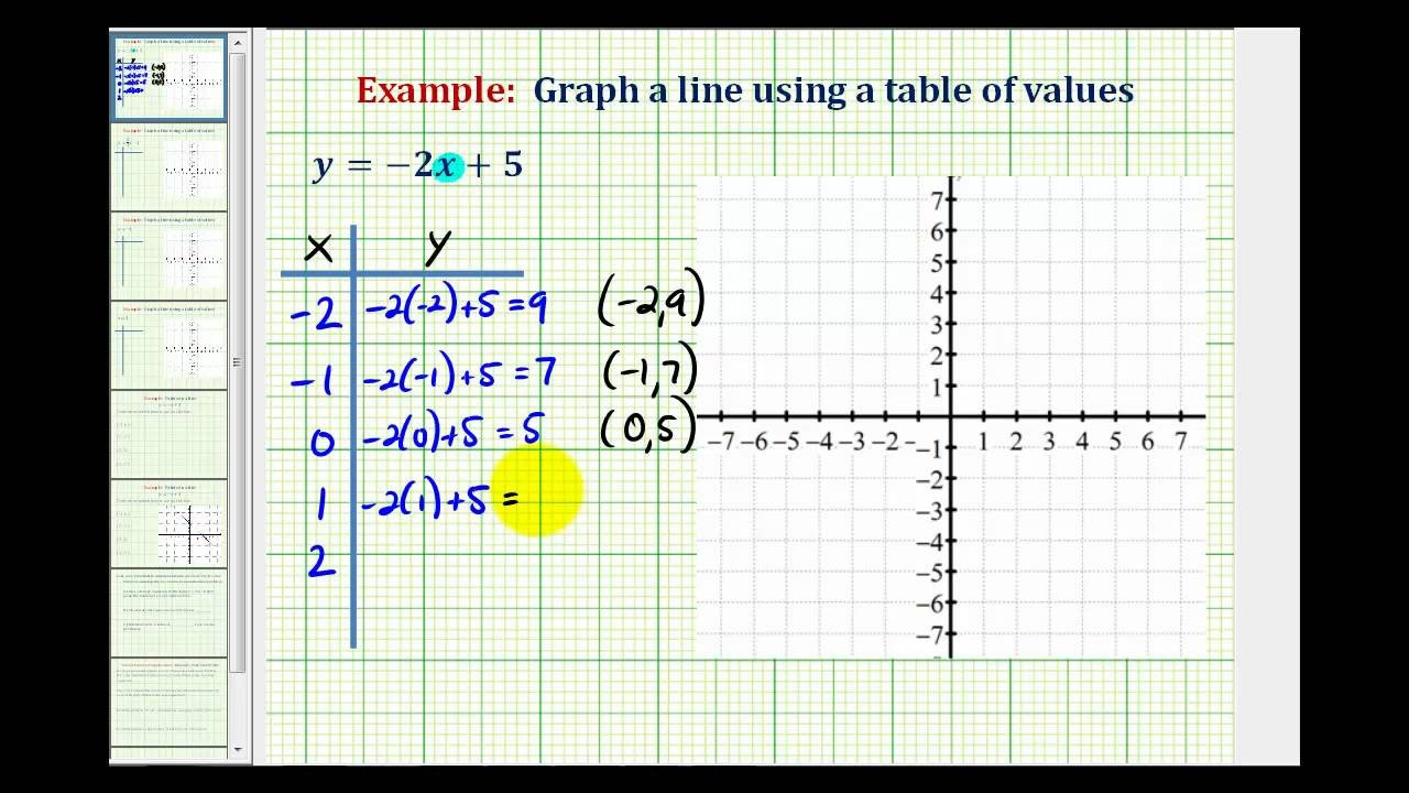 Graphing Using A Table Worksheet Ex 1 Graph A Linear Equation Using A Table Of Values