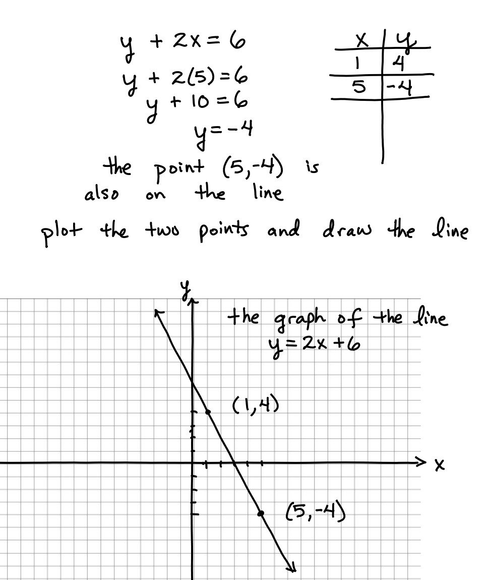 Graphing Using A Table Worksheet Graphing Linear Equations Using Function Tables Worksheet