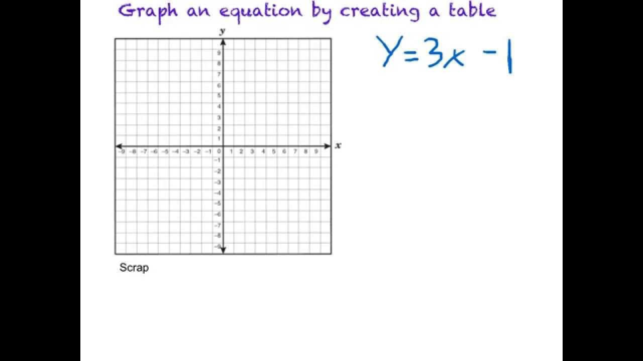 Graphing Using A Table Worksheet Tables Graphs and Equations Worksheet Tessshebaylo