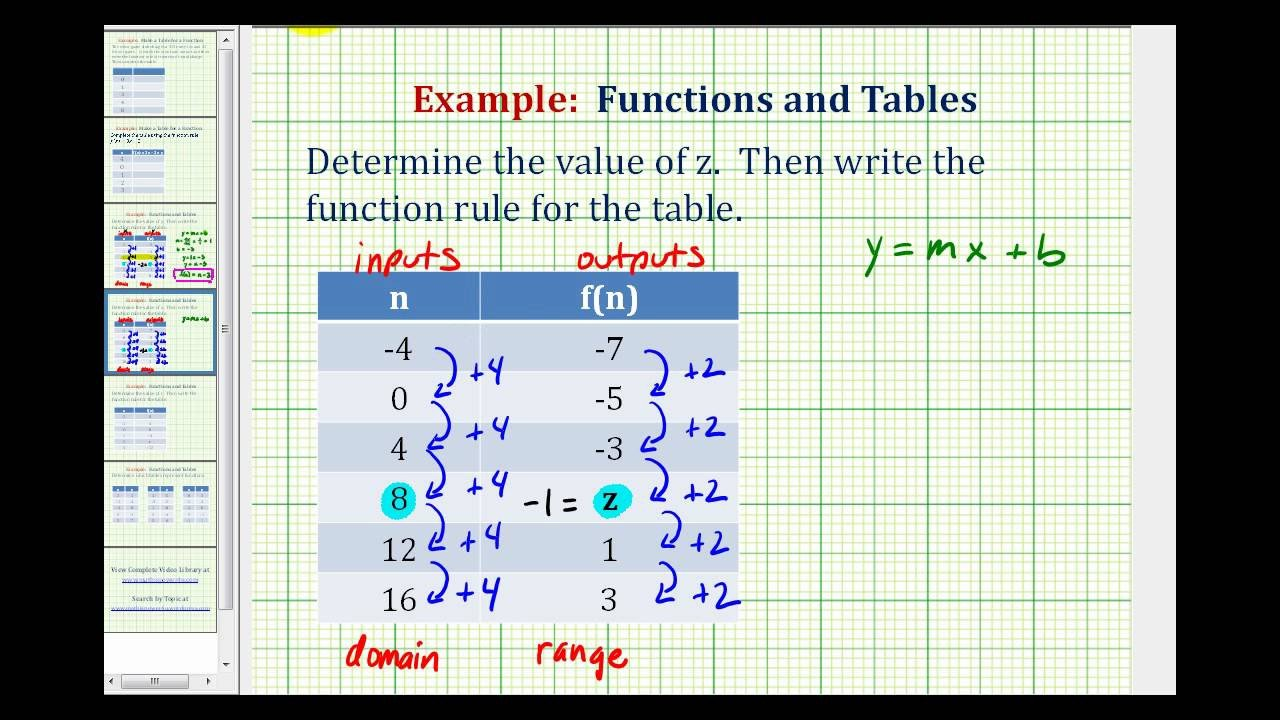 Identifying Functions From Tables Worksheet Ex 3 Write A Function Rule Given A Table Of Values