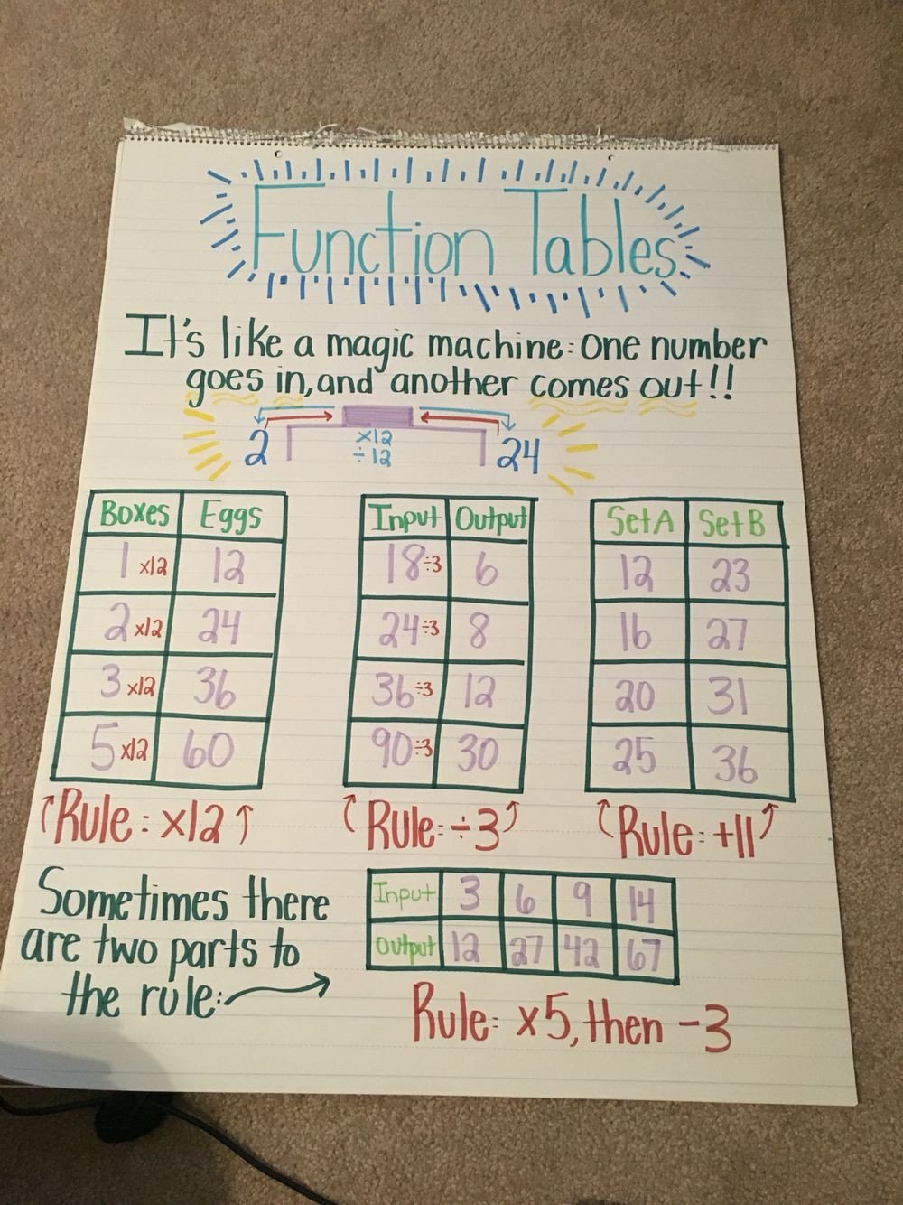 Identifying Functions From Tables Worksheet Function Tables Anchor Chart 4 Oa 5