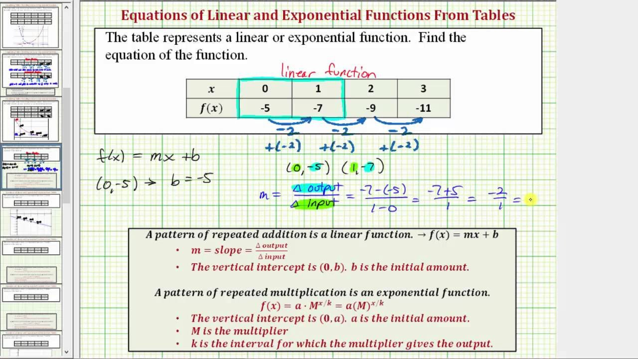 Identifying Functions From Tables Worksheet How Do You Find the Equation A Linear Function From Table