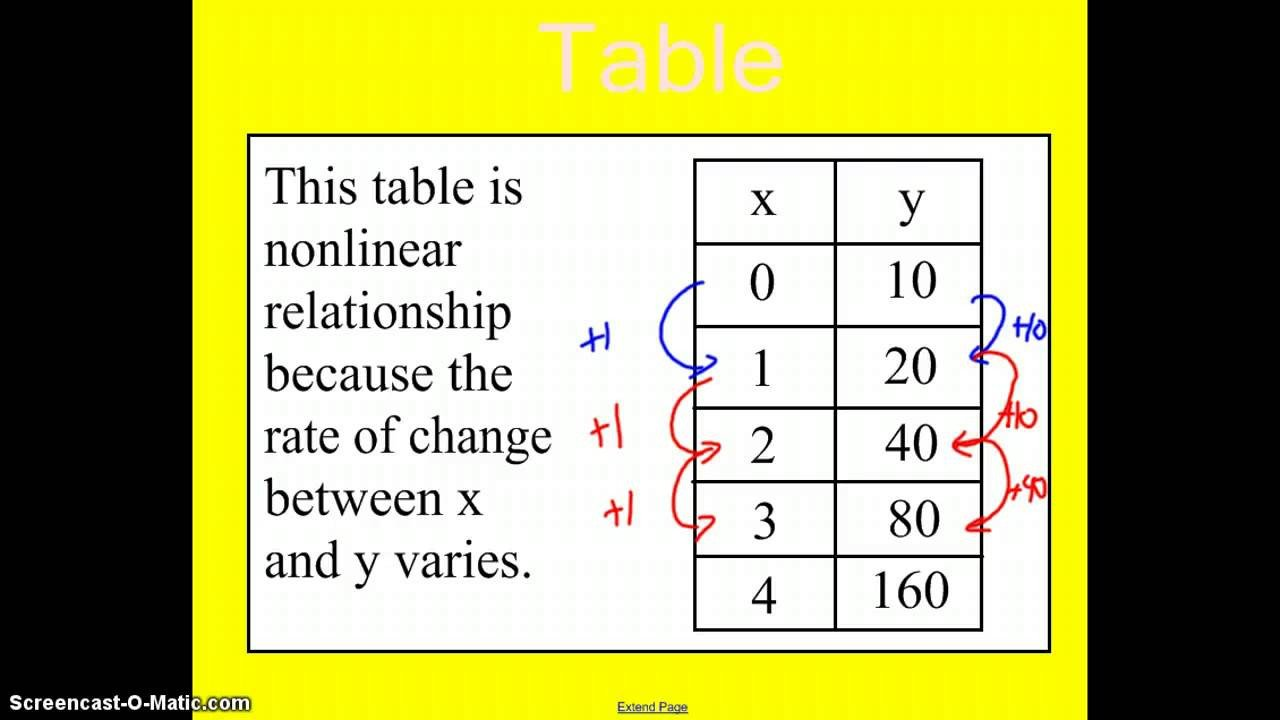 Identifying Functions From Tables Worksheet Linear and Non Linear Functions Examples solutions Videos