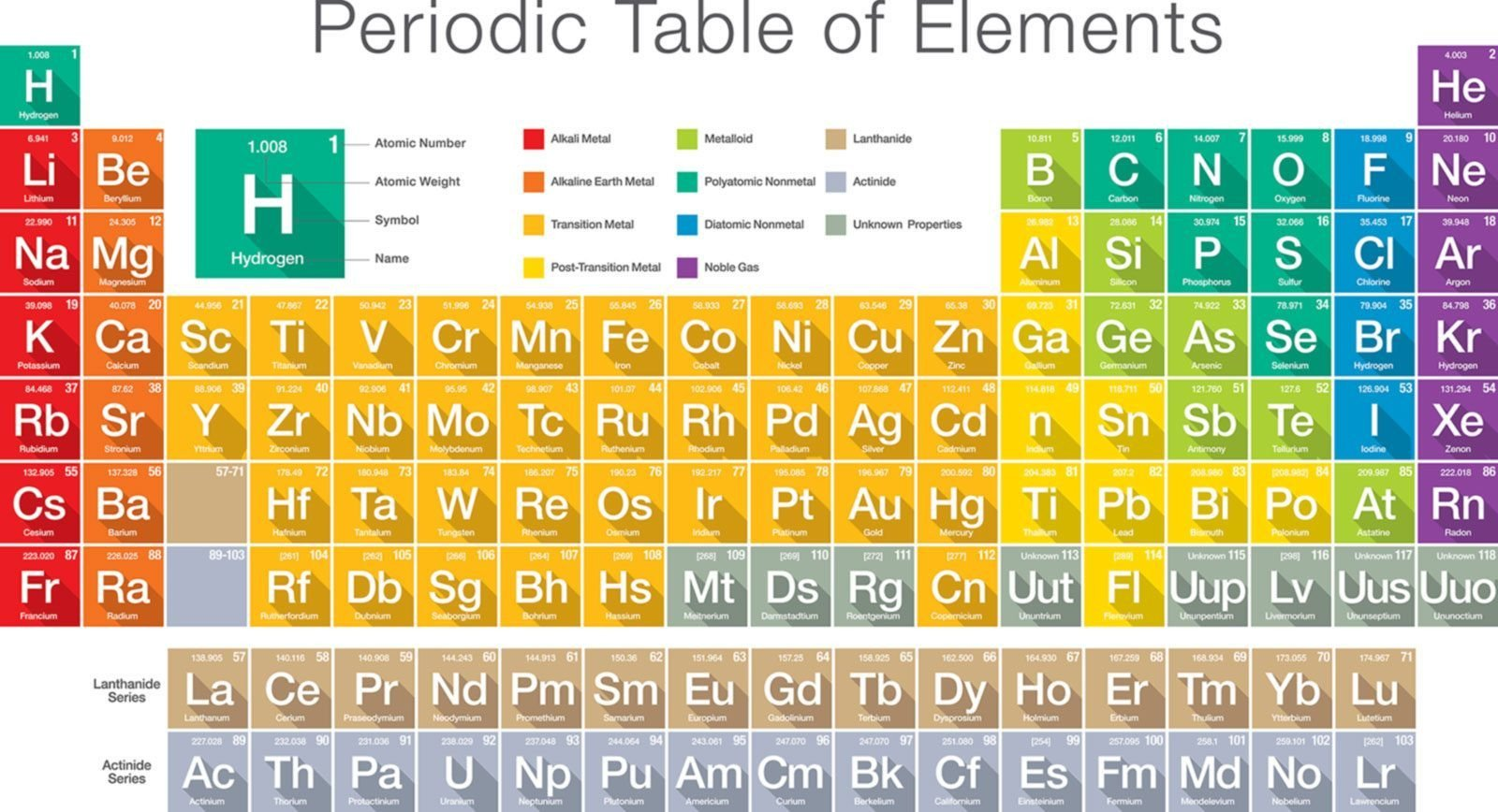 Labeling the Periodic Table Worksheet atoms and Elements Science Games