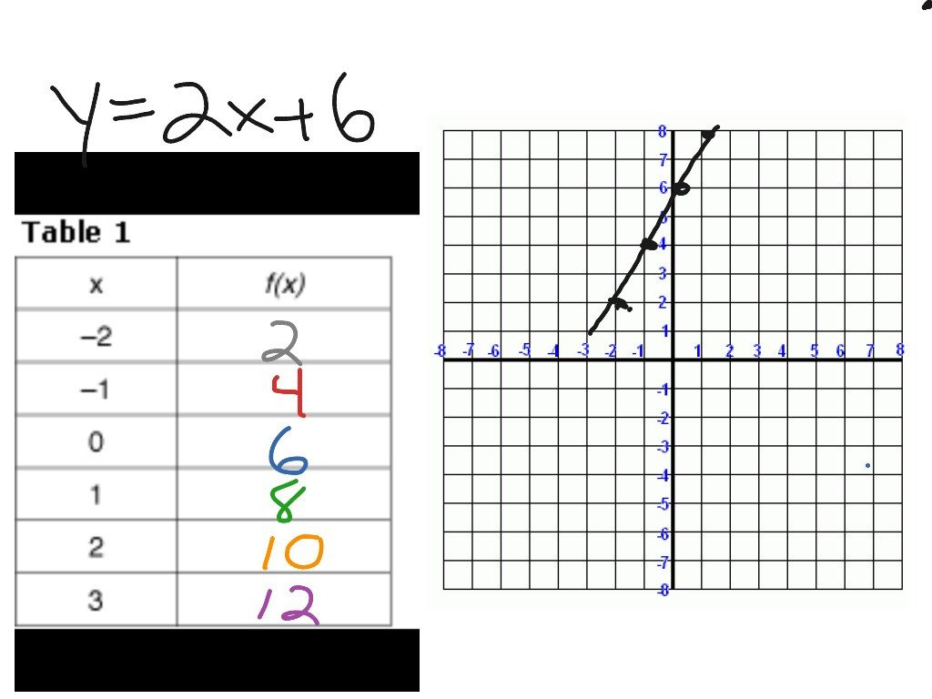 Linear Equations From Tables Worksheet Converting Equation to Table Of Values Part I