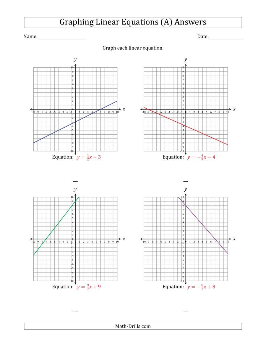Linear Equations From Tables Worksheet Graph A Linear Equation In Slope Intercept form A