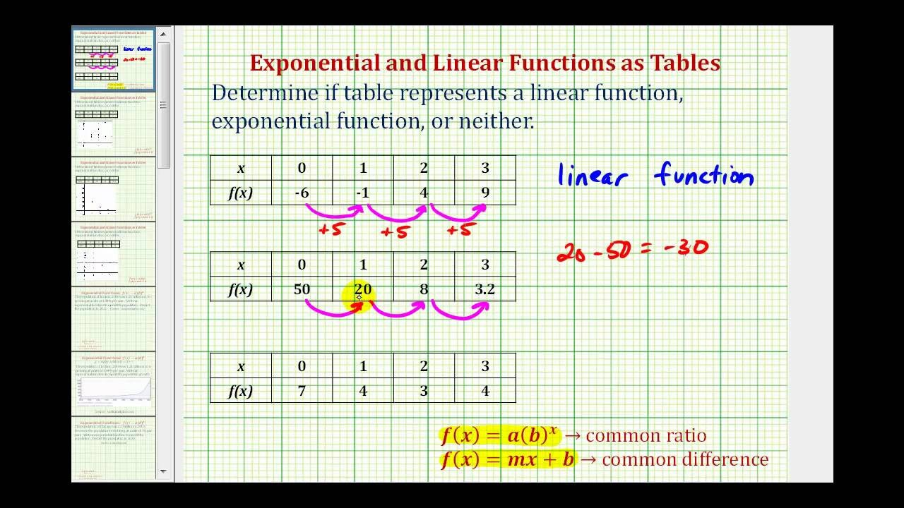 Linear Quadratic Exponential Tables Worksheet Determine if A Table Represents A Linear or Exponential Function