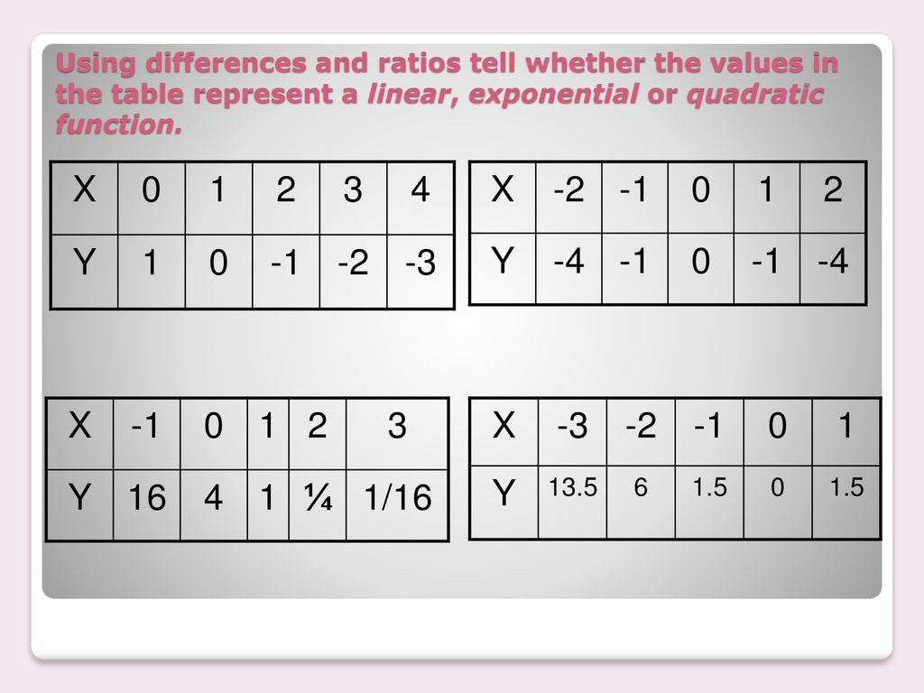 Using differences and ratios tell whether the values in the table represent a linear exponential or quadratic function