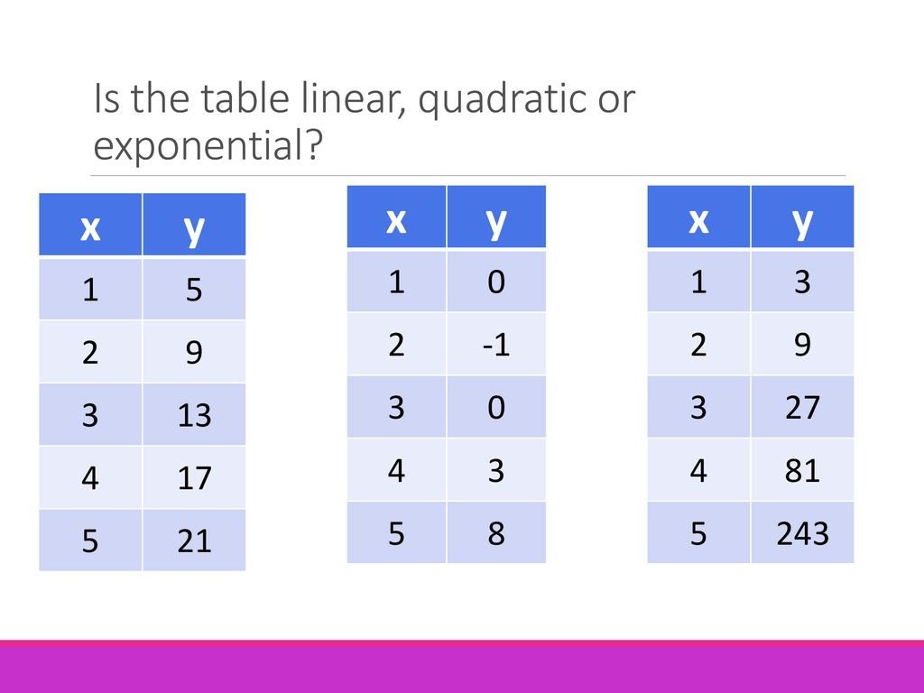 Linear Quadratic Exponential Tables Worksheet today S Lesson Paring Linear Quadratic & Exponential