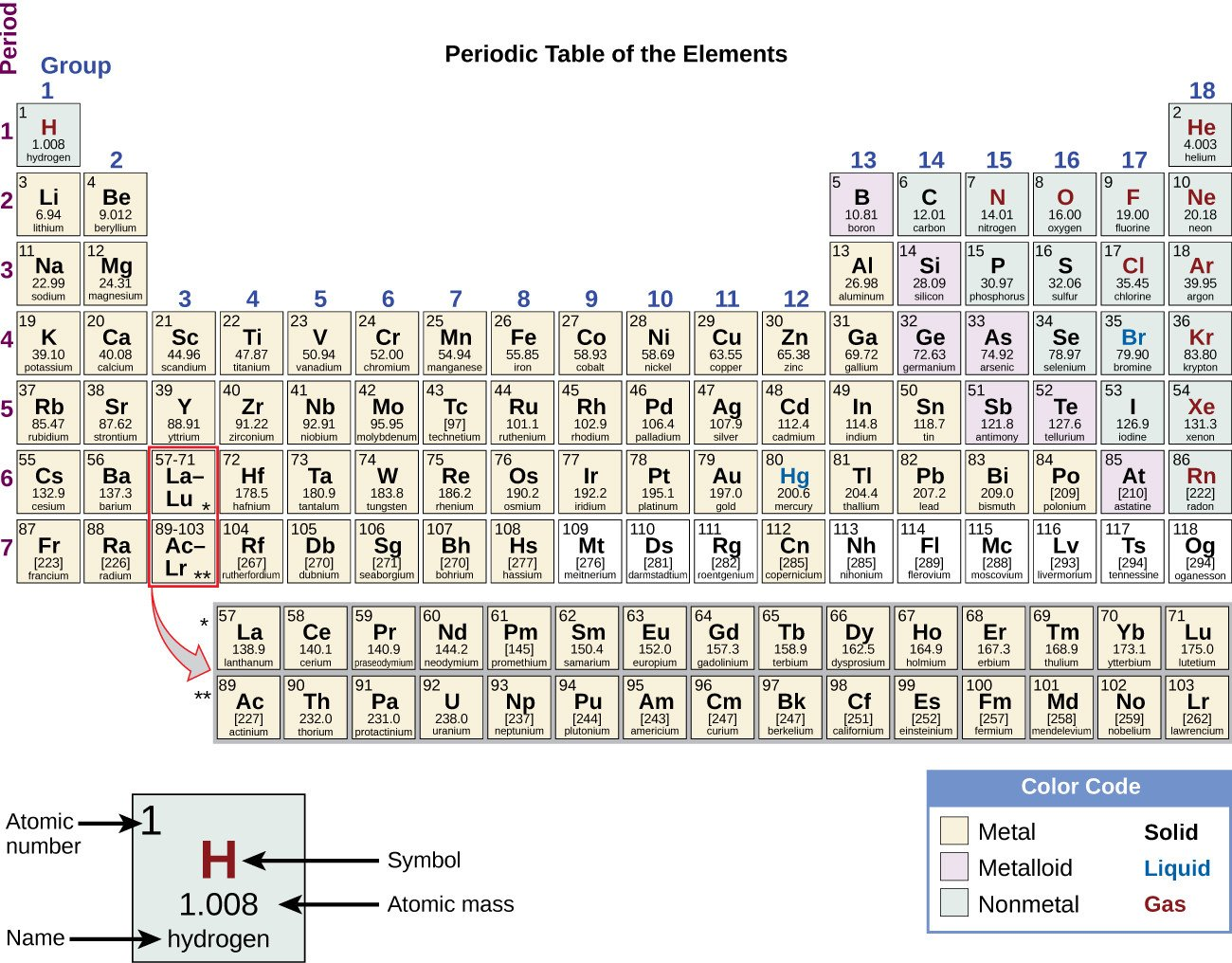 2 5 the periodic table