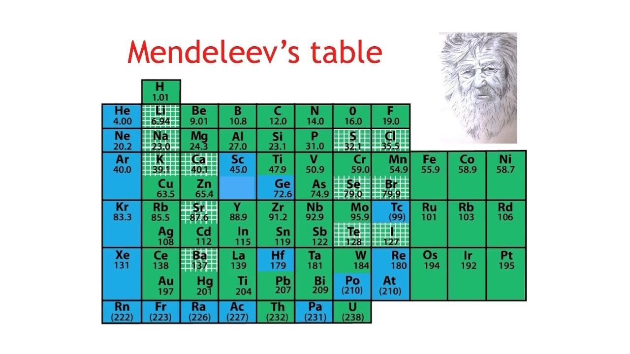 Mendeleev Periodic Table Worksheet 56b E62cstryimg 1280—720