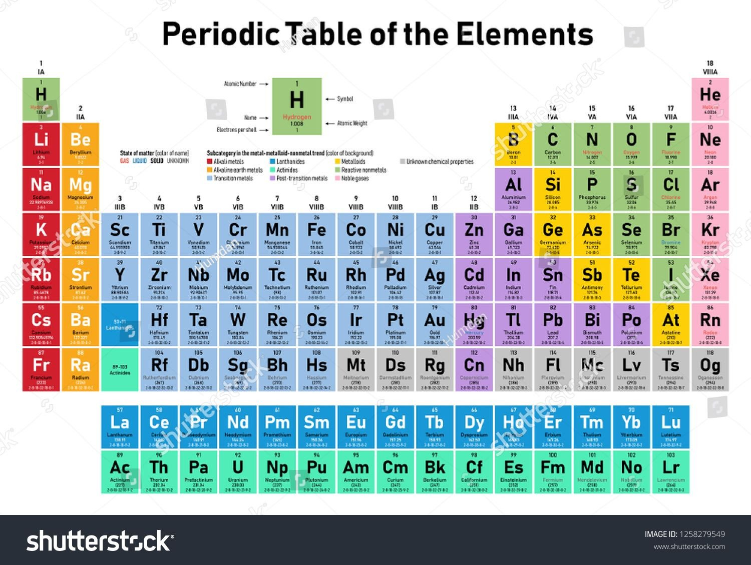 Mendeleev Periodic Table Worksheet Colorful Periodic Table Of the Elements Shows atomic
