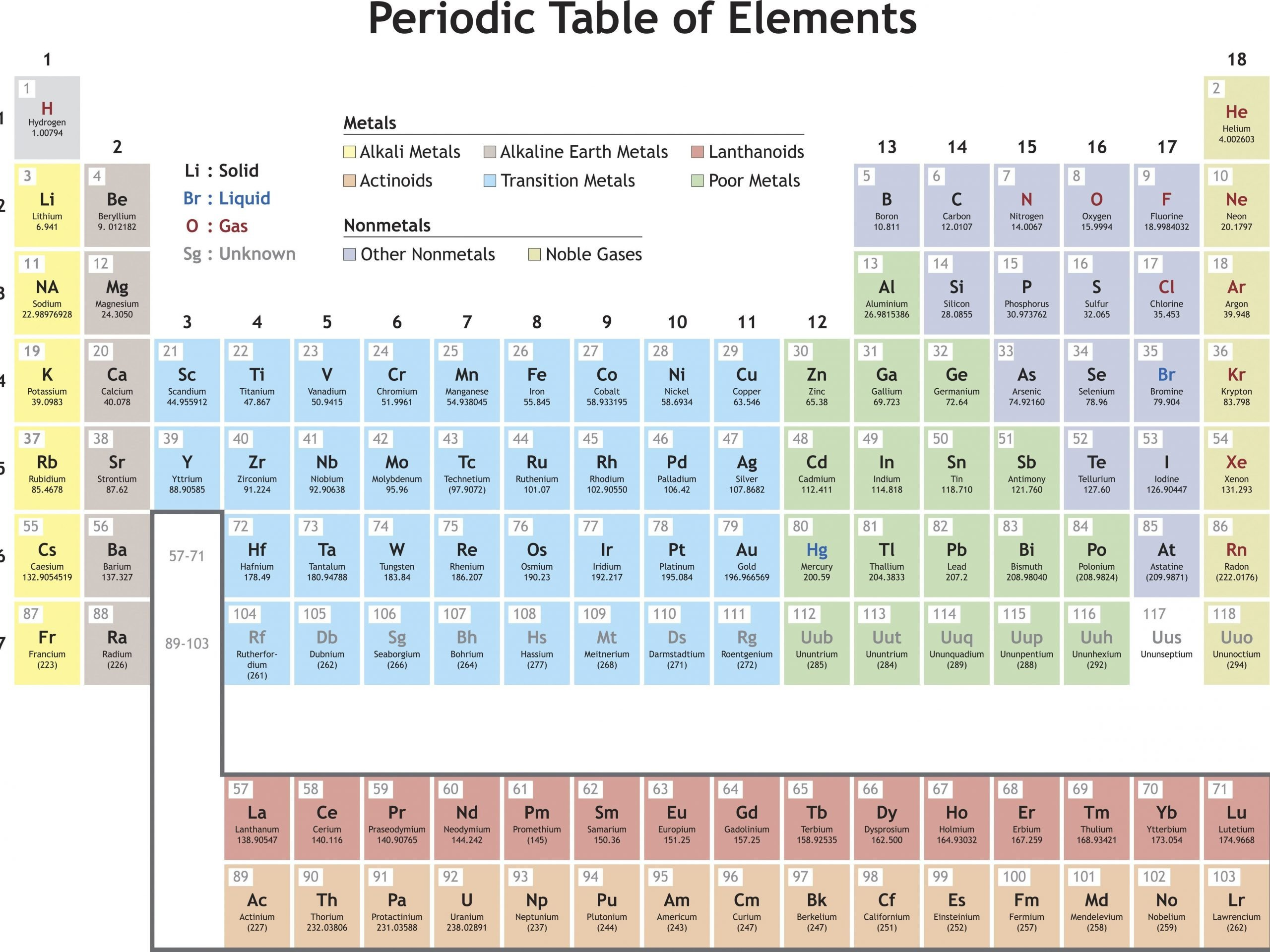 Mendeleev Periodic Table Worksheet New Dmitri Mendeleev Periodic Table Groups