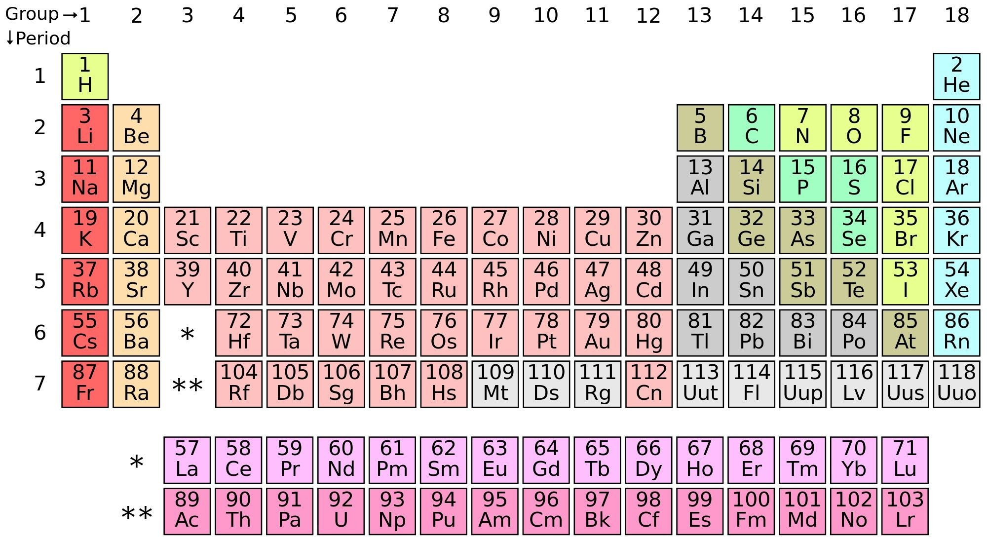 Mendeleev Periodic Table Worksheet Periodic Table Games for Education and Fun
