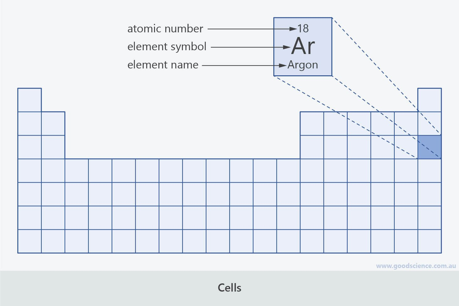 periodic table cells