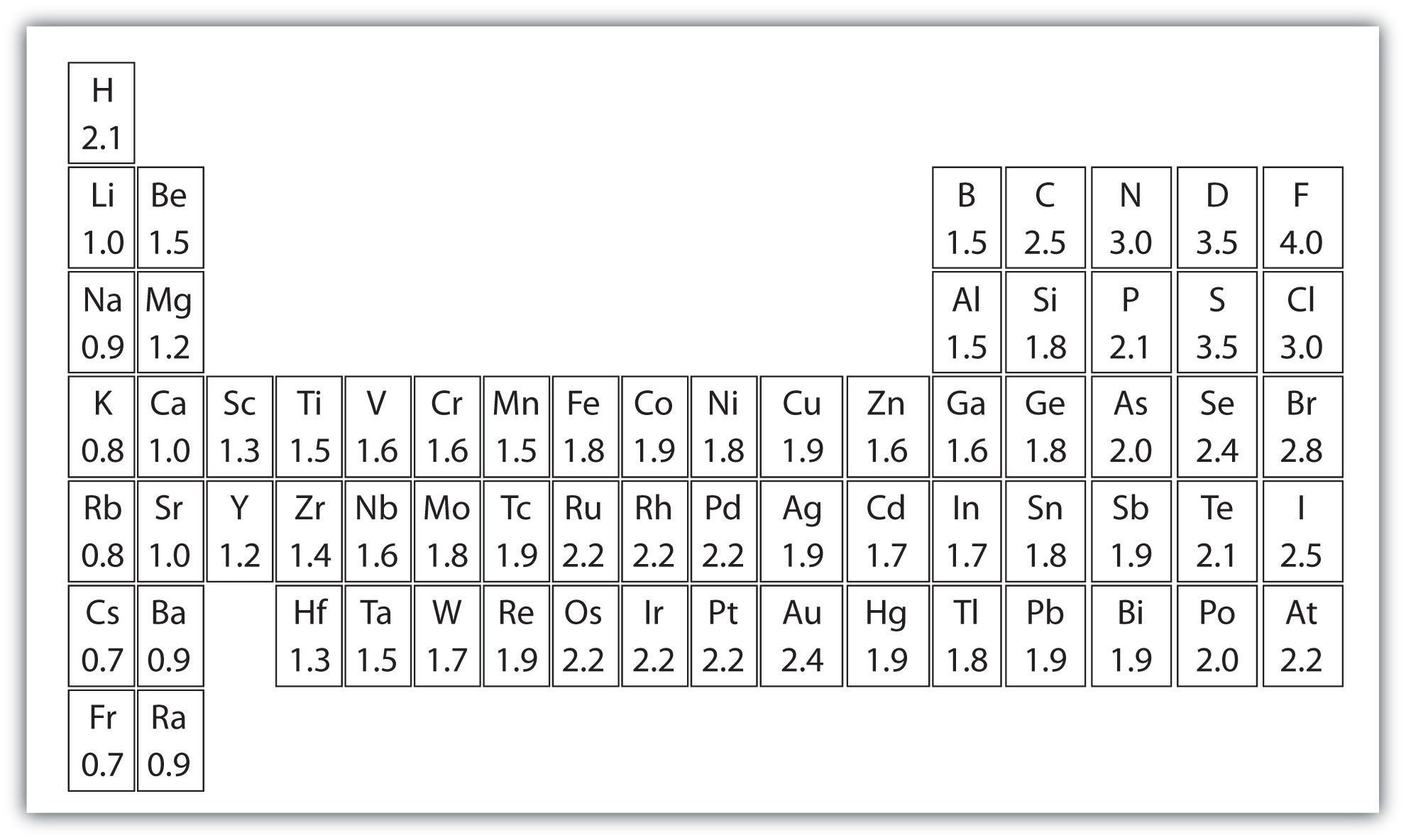 Periodic Table Chart Worksheet Electronegativity