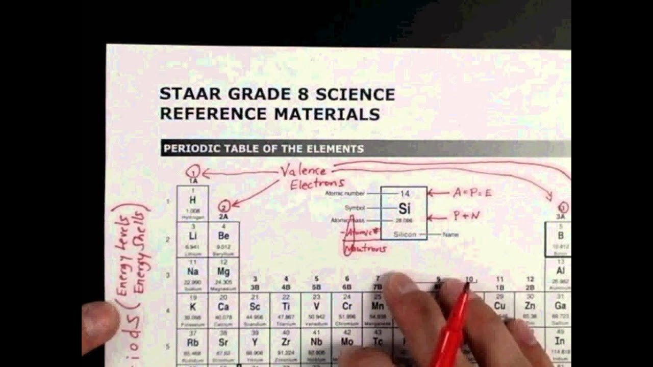Periodic Table Chart Worksheet Hacking the 8th Grade Science Staar Test Periodic Table Brain Dump 1 2