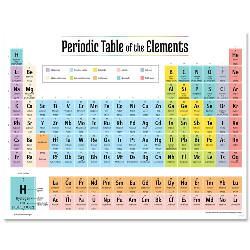 Periodic Table Chart Worksheet Periodic Table Of the Elements Chart – Creative Teaching Press