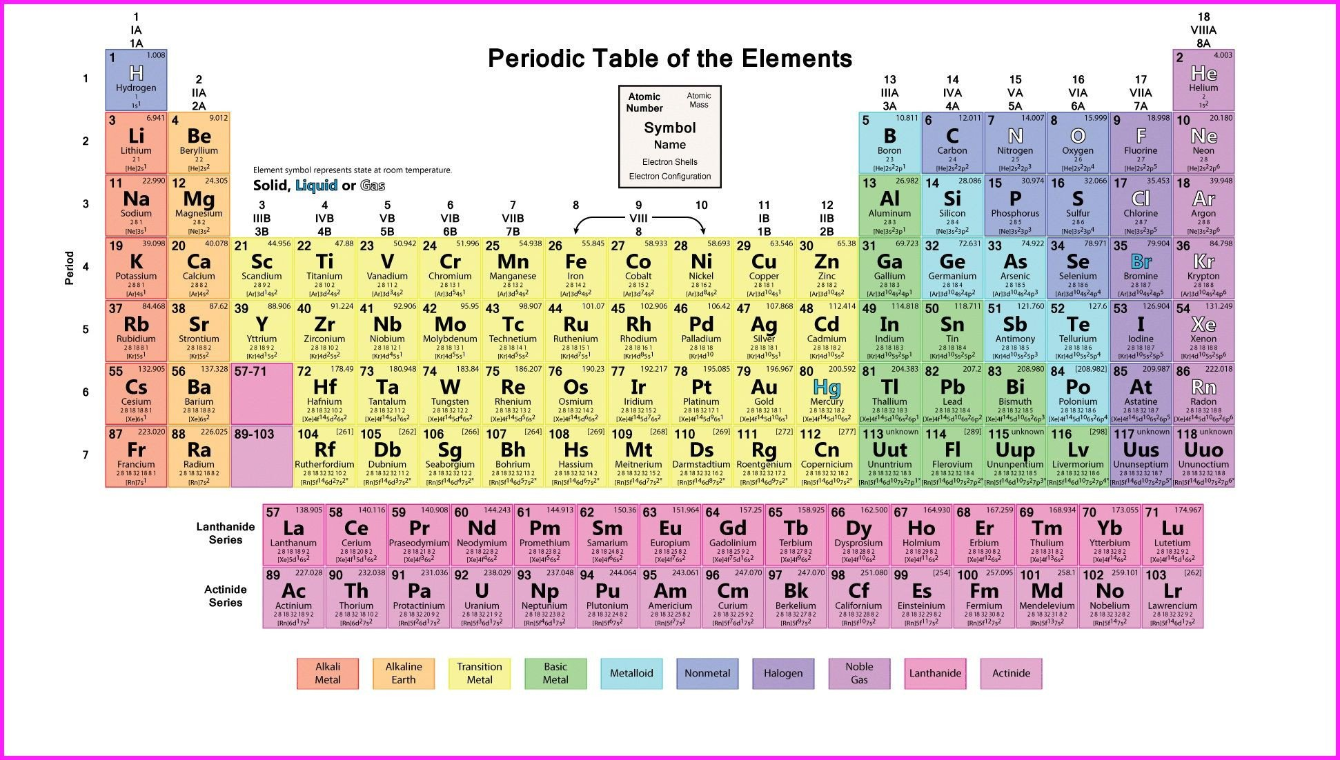 Periodic Table Chart Worksheet Periodic Table Wallpaper