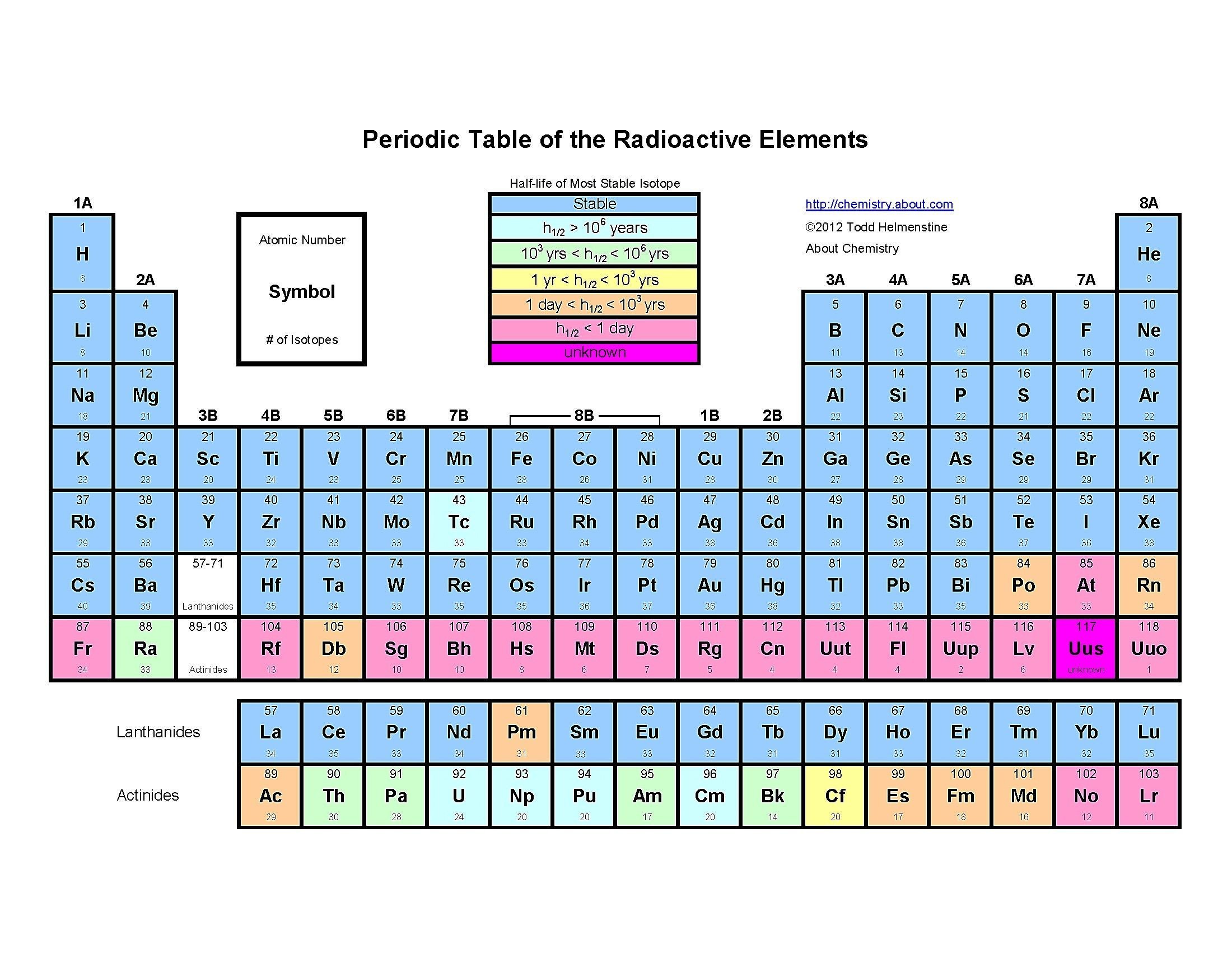 Periodic Table Labeling Worksheet Unique Periodic Table Groups Labeled