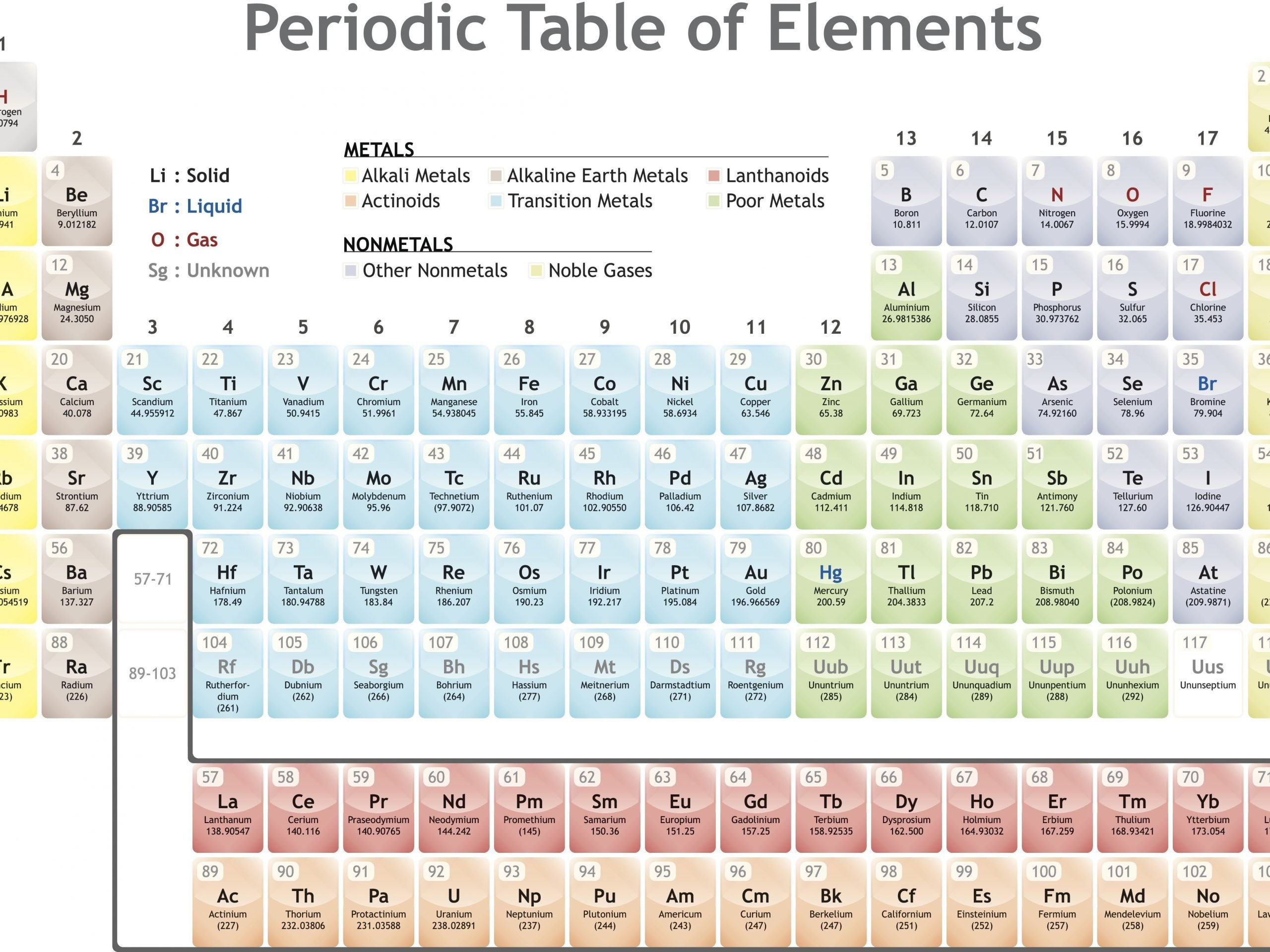 Periodic Table Labeling Worksheet You Can Download Inspirational Periodic Table with Groups