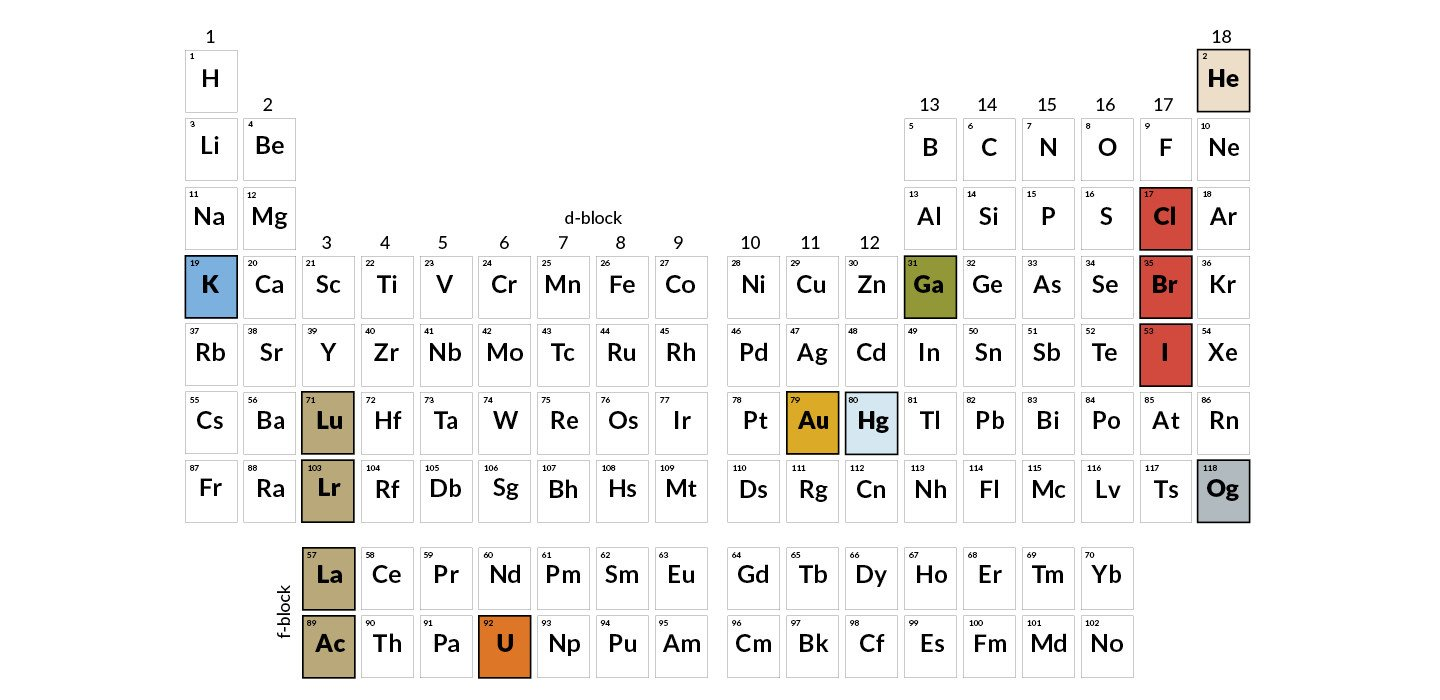 Periodic Table organization Worksheet 150 Years On the Periodic Table Has More Stories Than It