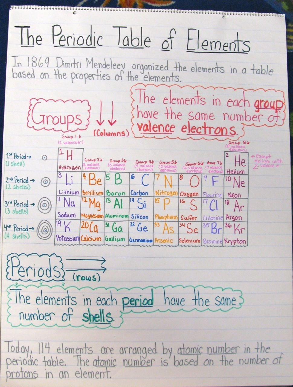 Periodic Table organization Worksheet Cycle 3 Science Periodic Table Chart