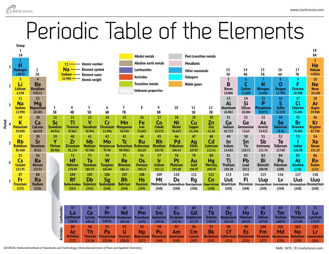 Periodic Table organization Worksheet Periodic Table Of Elements
