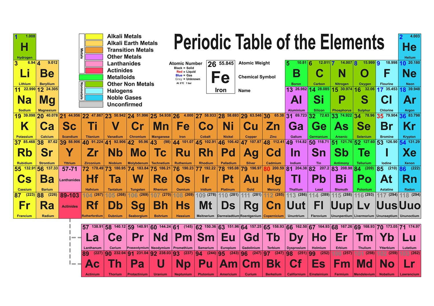 Periodic Table organization Worksheet Periodic Table R Version