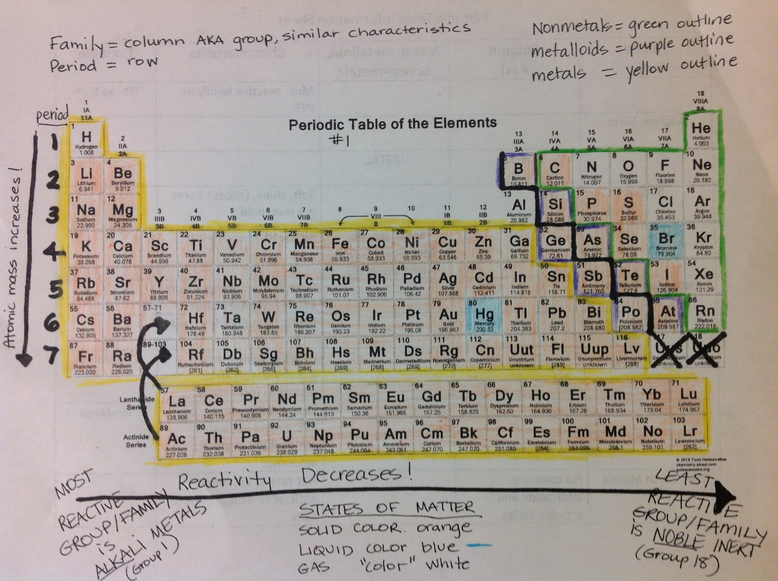 Periodic Table organization Worksheet Periodic Table – Science with Mrs Barton