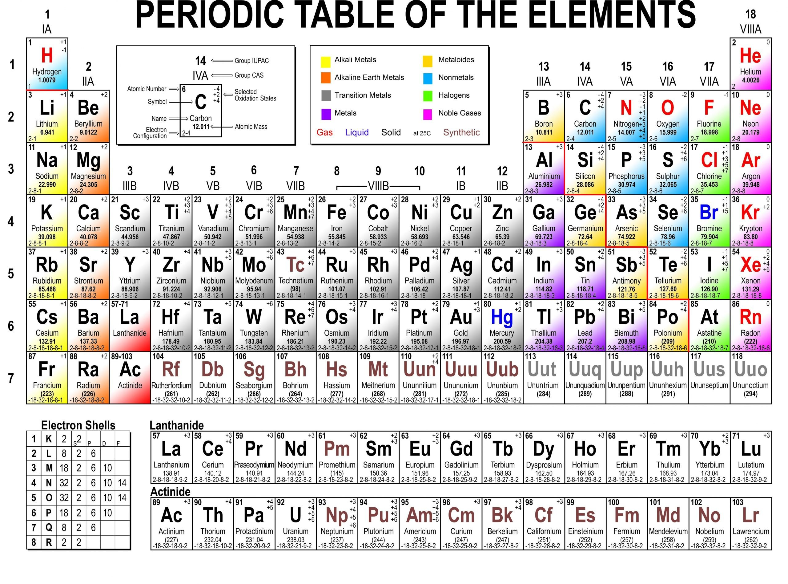 Periodic Table Riddles Worksheet Unique Periodic Table Riddles Tablepriodic Priodic