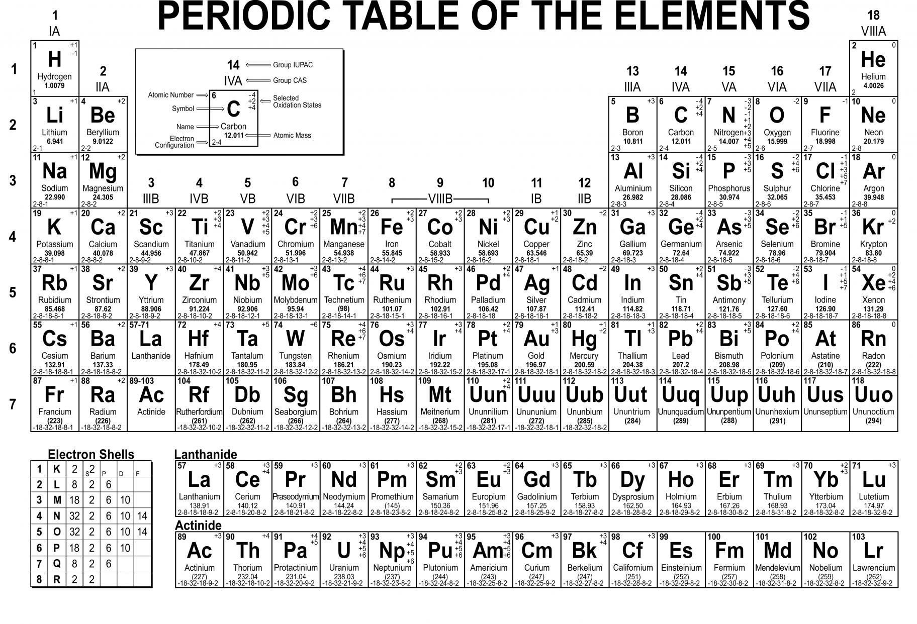 Periodic Table Worksheet 2 Wordpress