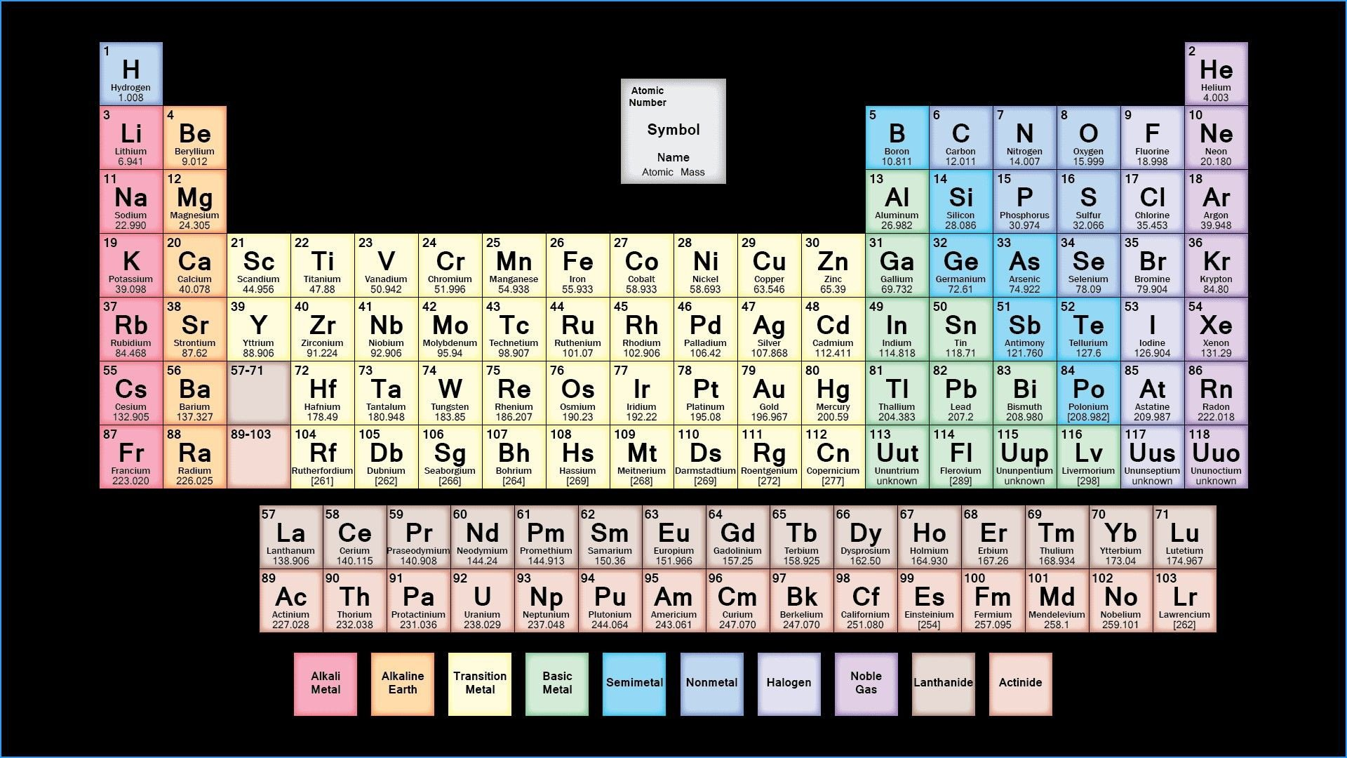 Periodic Table Worksheet 3 Answers New Periodic Table Worksheet Pdf Answers