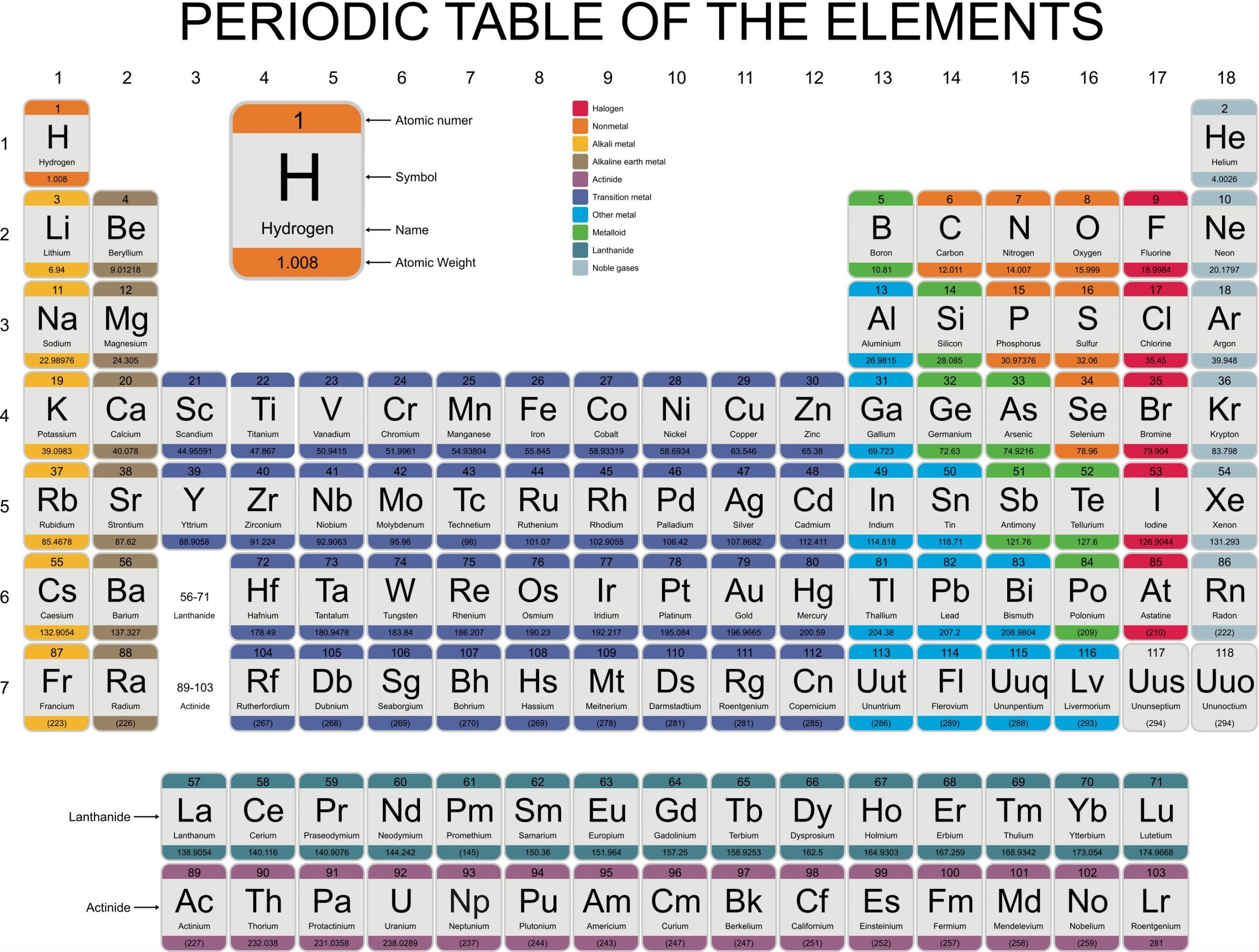 the periodic table reaction patterns