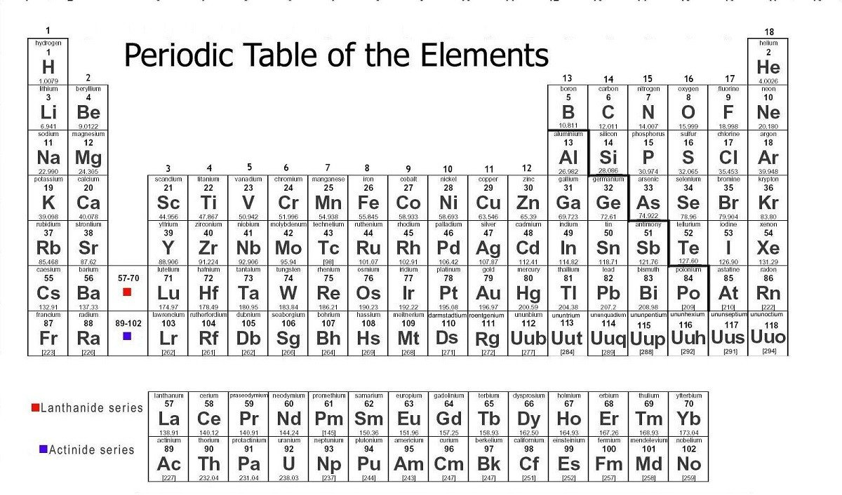 Periodic Table Worksheet for Kids Print Periodic Table Of Elements Free
